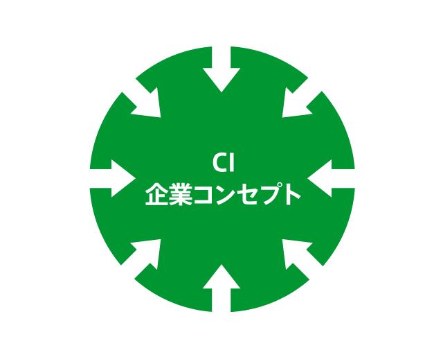 CI・企業コンセプト