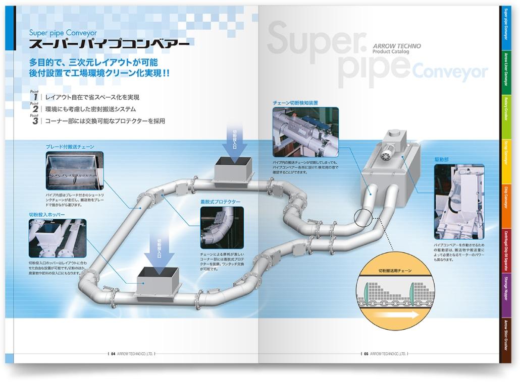 産業機器メーカーの総合カタログ