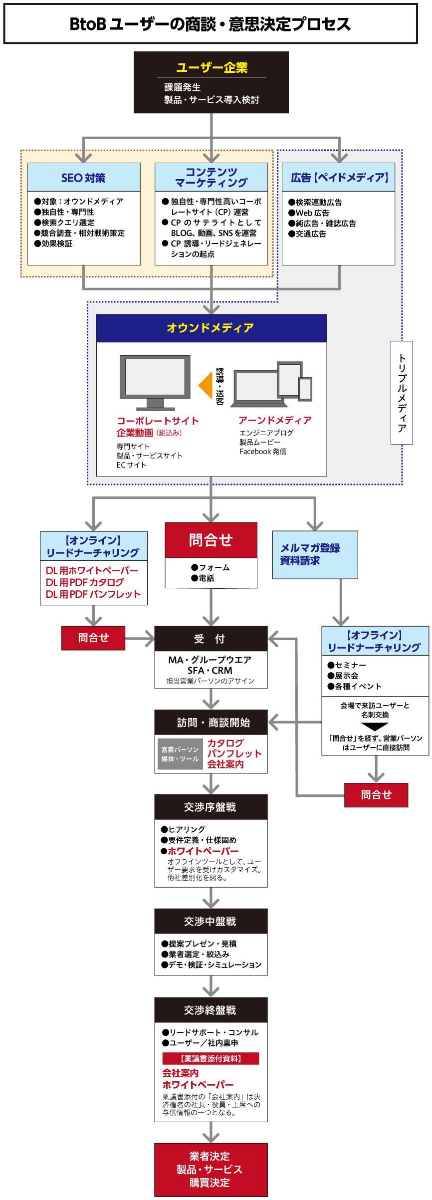 ホワイトペーパー を活用するBtoBの商談プロセス