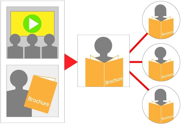 会社案内動画と会社案内パンフレットの親和性
