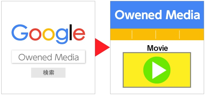 検索エンジンからコーポレートWebサイト誘導