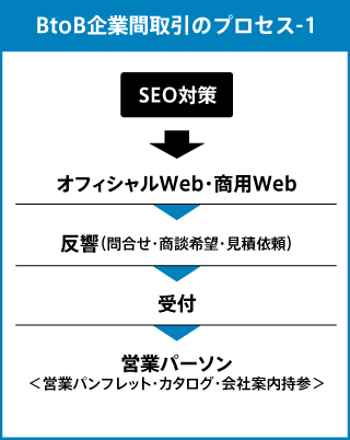 BtoBのWebマーケティング施策