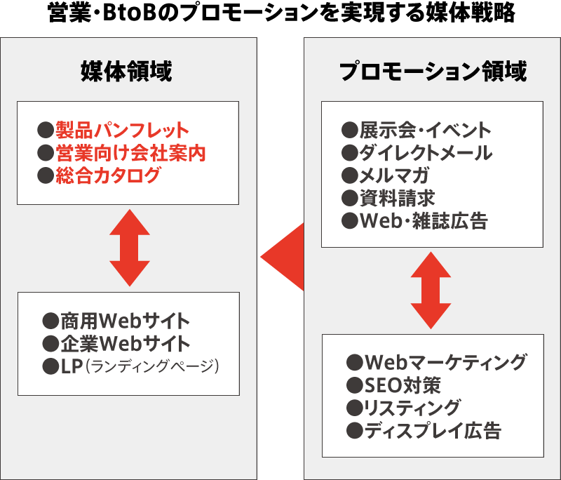 BtoB・営業の媒体戦略