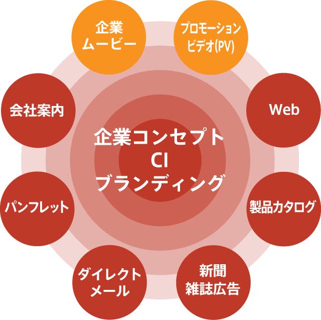 企業コンセプト・CI・ブランディング