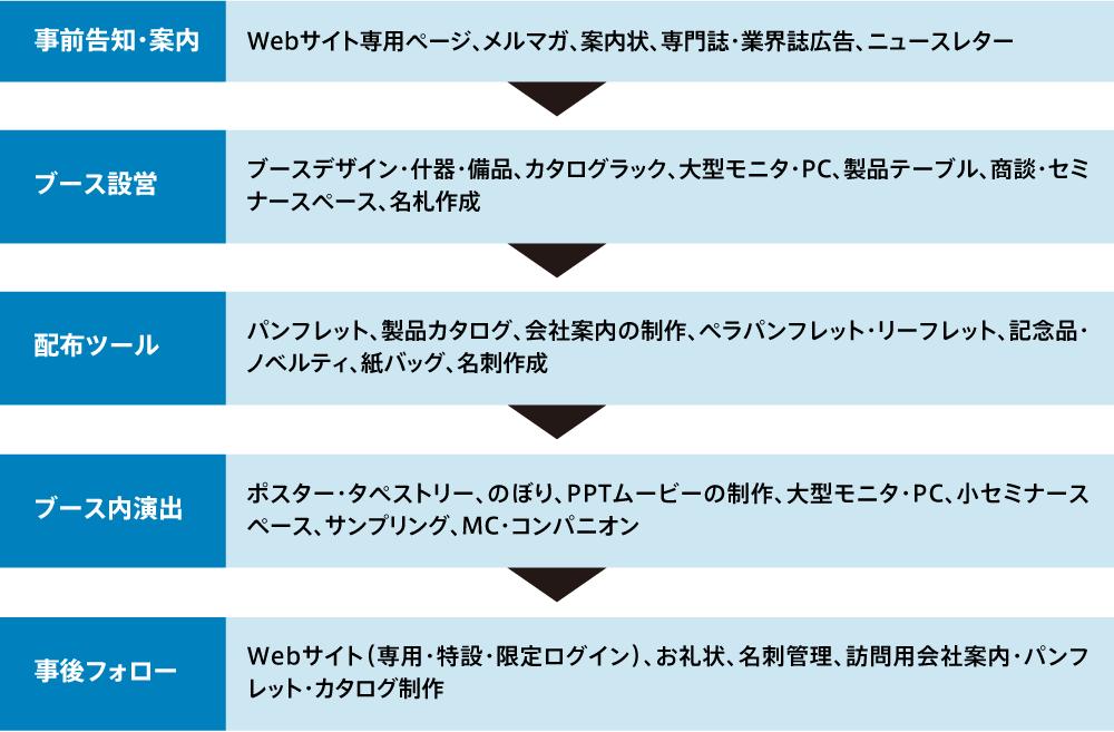展示会カタログ・パンフレット・各ツールの準備
