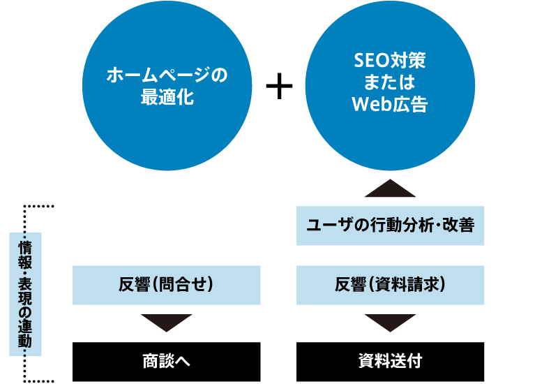 集客・反響獲得のプロセス