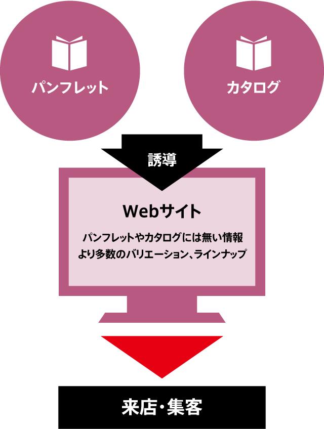 パンフレット・カタログからWebへ誘導