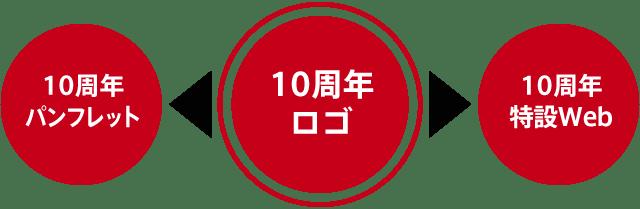 10周年ロゴデザインを核にパンフレット・Webへ