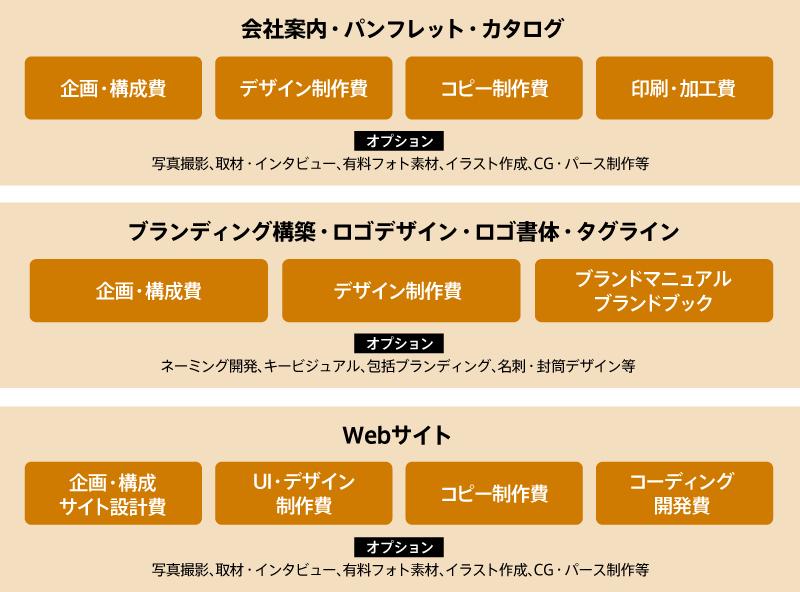 会社案内・パンフレット・カタログ・ロゴ制作