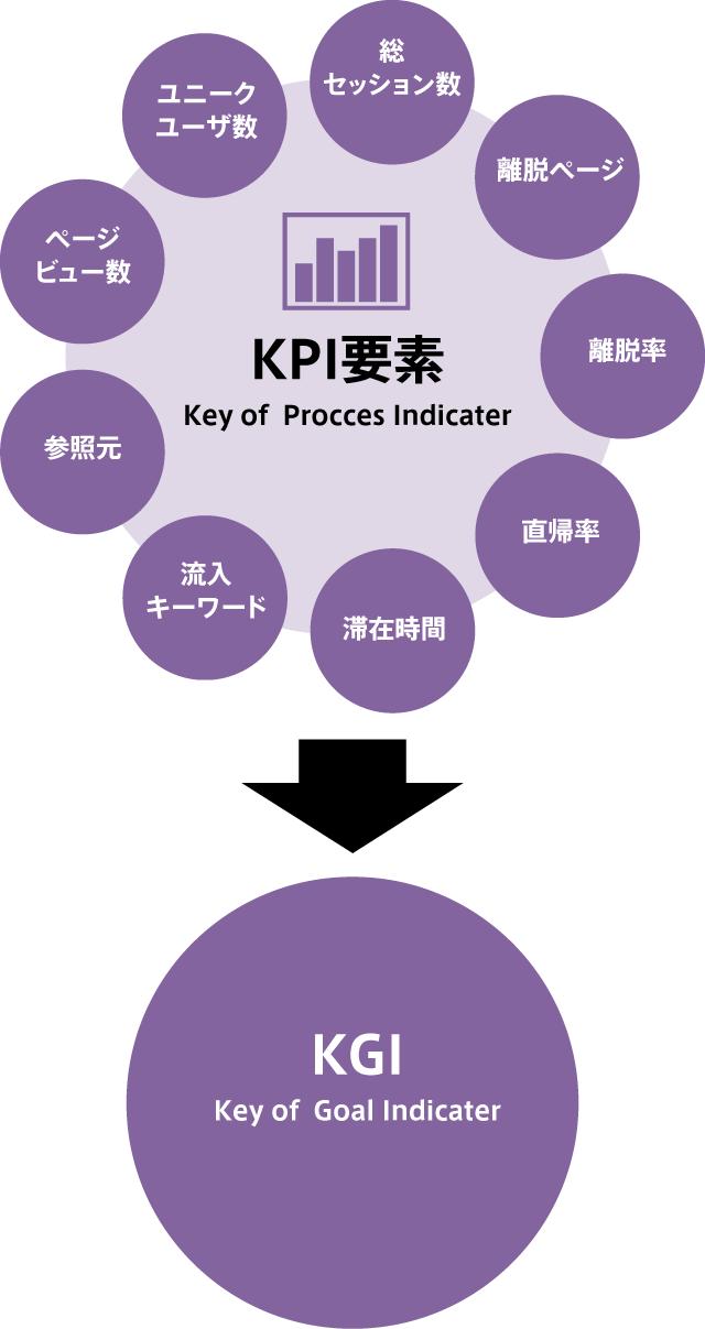 マーケティング施策のKPI・KGI