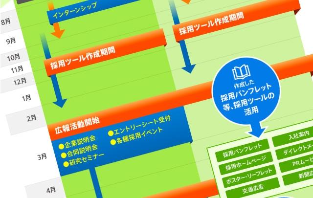 【採用パンフレット戦略02】<br />採用活動の年間スケジュール