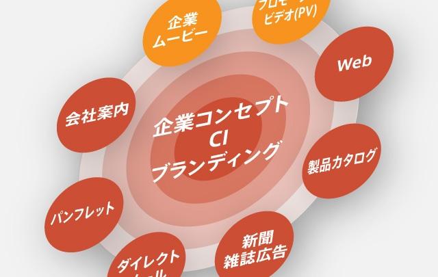 【動画 & 会社案内・パンフレット】<br />営業ビジネスに相乗効果