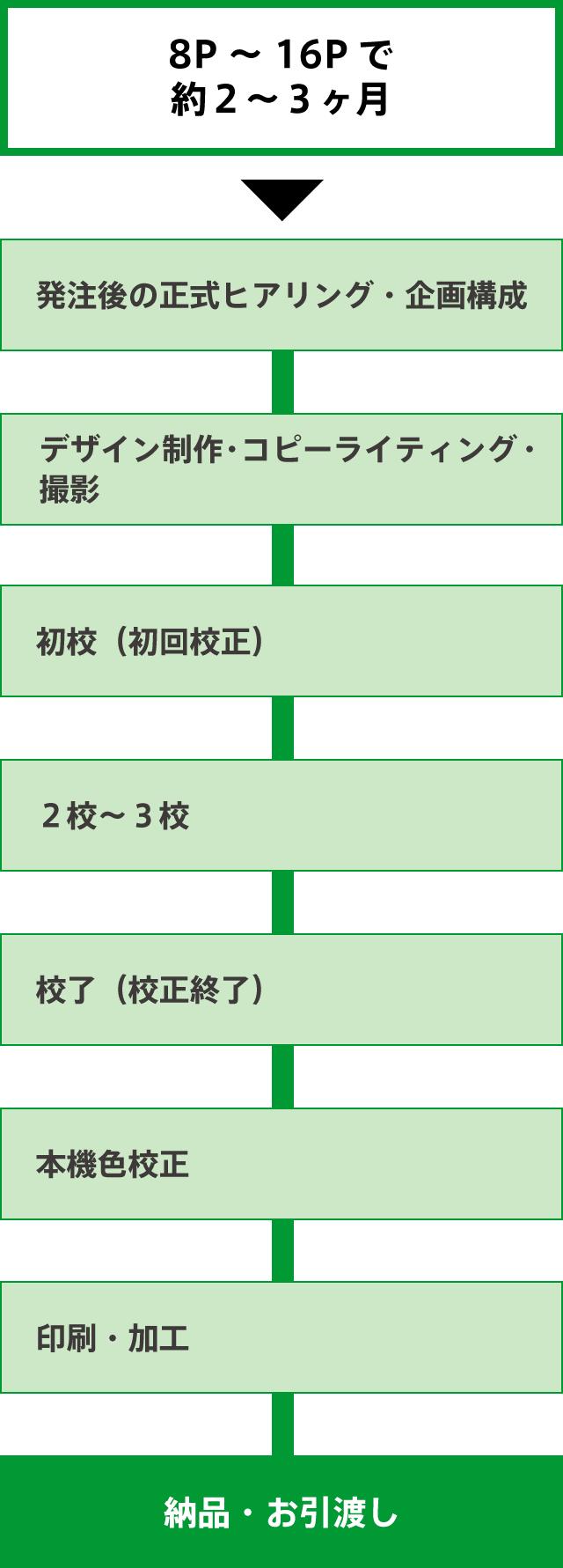 スケジュールチャート