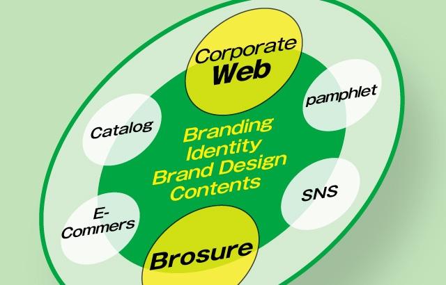 Webの媒体連携の効果