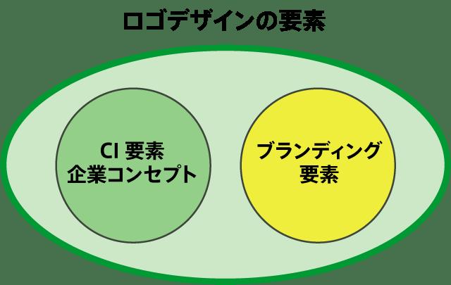 ロゴデザインの要素