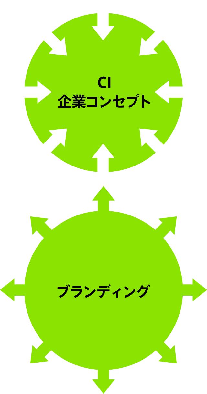 CI・企業コンセプトとブランディング